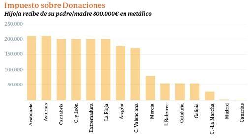 Diferencias en pago Impuesto sobre Donaciones según Comunidad Autónoma en España