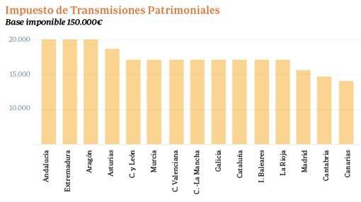 Diferencias en pago ITP según Comunidad Autónoma en España