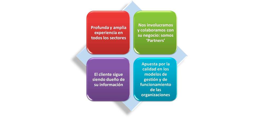 El valor añadido que aportan los servicios de GCI Finanzas