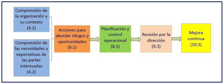 Esquema Certificaciones ISO por GCI Finanzas
